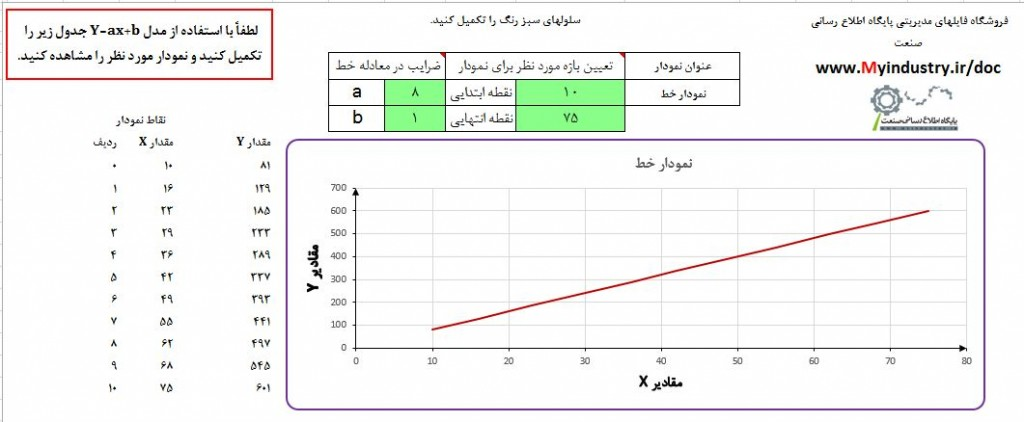 رسم نمودار خطی