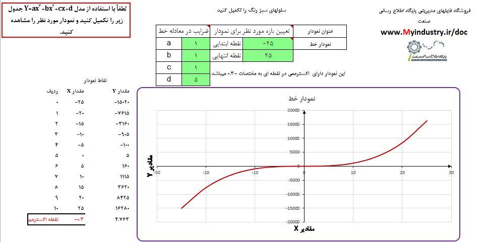 رسم نمودار درجه 3