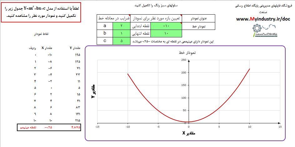 رسم نمودار سهمی