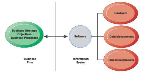 اهداف استراتژیک سیستمهای مدیریت اطلاعات