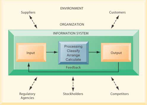 بخشهای سیستم اطلاعاتی